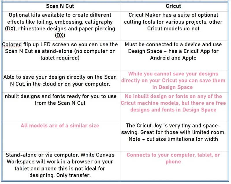 Table 2 - comparison of features of both the Scan N Cut and Cricut